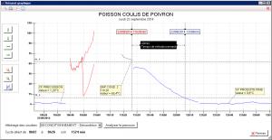 Grâce à CGLide, Traçalide Expert peut recouper les courbes de températures avec les parcours des lots, permettant ainsi une analyse simple et rapide de la conformité du lot.
